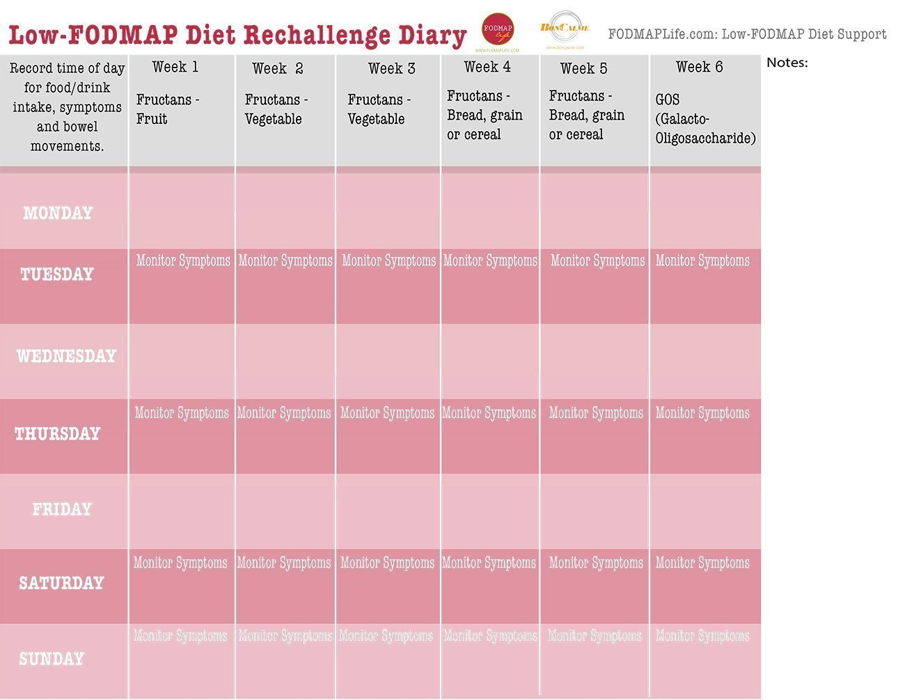 Low-FODMAP Diet tools diary