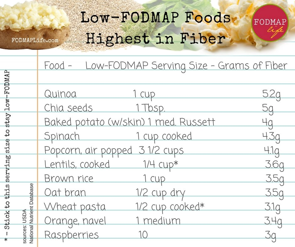 Low-FODMAP foods highest in fiber list
