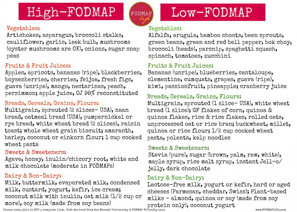 High Low Fodmap Foods