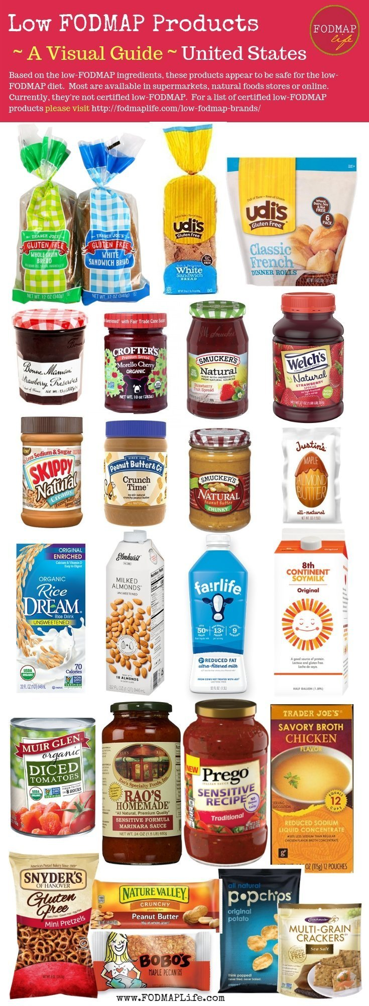 A Low-FODMAP Products Guide for the United States
